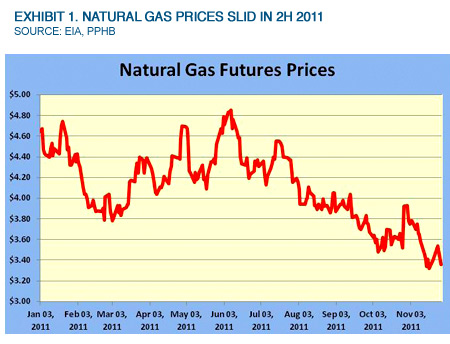 Exhibit 1. Natural Gas Prices Slid In 2H 2011