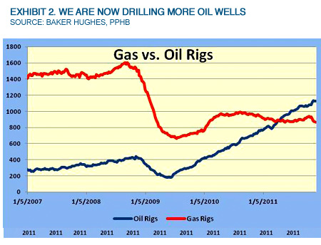 Exhibit 2. We Are Now Drilling More Oil Wells