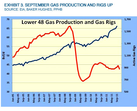 Exhibit 3. September Gas Production And Rigs Up