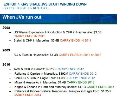 Exhibit 4. Gas Shale JVs Start Winding Down