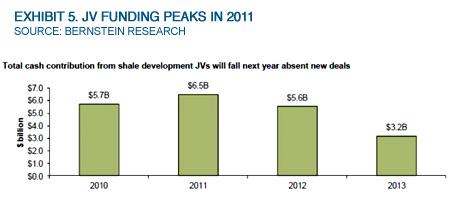 Exhibit 5. JV Funding Peaks In 2011