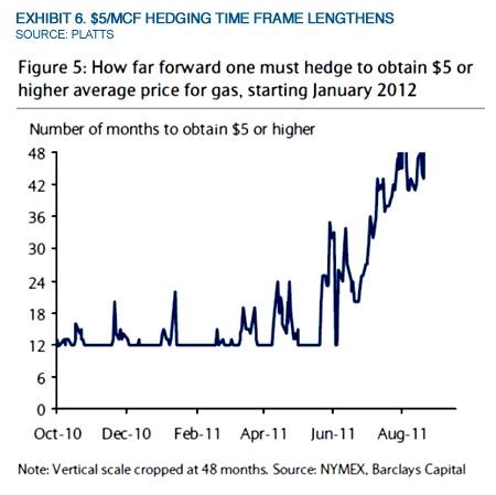 Exhibit 6. $5/Mcf Hedging Time Frame Lengthens