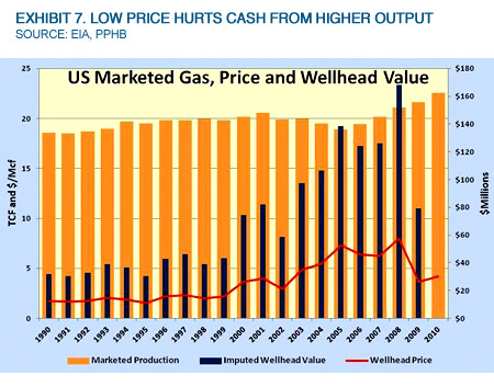 Exhibit 7. Low Price Hurts Cash From Higher Output