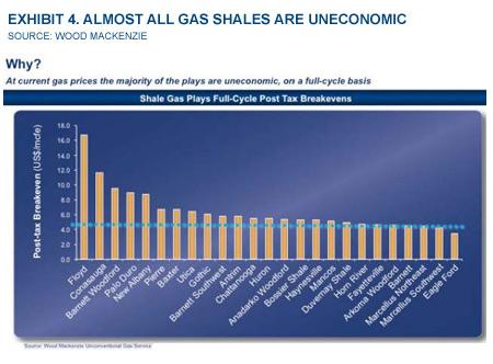 Exhibit 4. Almost All Gas Shales Are Uneconomic
