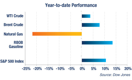Year-to-Date Performance